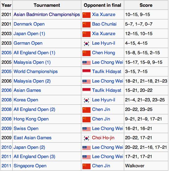 Lin Dan Turnier