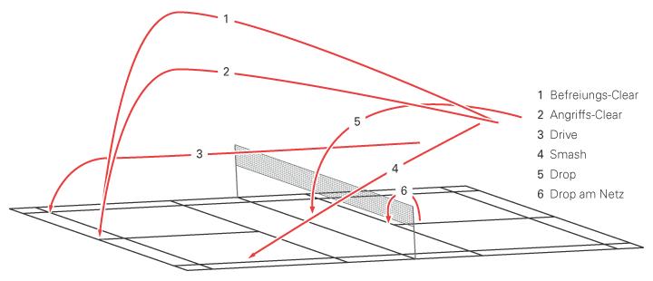 Überkopfschläge - Smash, Clear, Drop | FEDERBALL.DE Badminton Spelregels